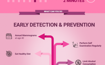 Breast Cancer early detection and prevention  – Infographic